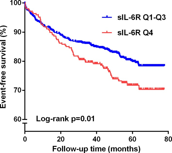 Time‐to‐event curves for the highest quartile (Q4) of soluble interleukin‐6 receptor ( sIL ‐6R) vs the 3 lowest quartiles (Q1–Q3) measured in 989  STEMI  patients according to the primary endpoint. The log rank test was used to compare the survival curves. STEMI indicates ST‐elevation myocardial infarction.