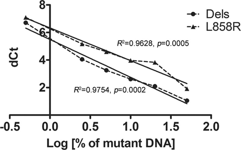 The association of the percentage of EGFR mutant DNA and delta Ct determined by the Therascreen EGFR RGQ PCR kit (Qiagen) in lung cancer cells. DNA = deoxyribonucleic acid, EGFR = epidermal growth factor.