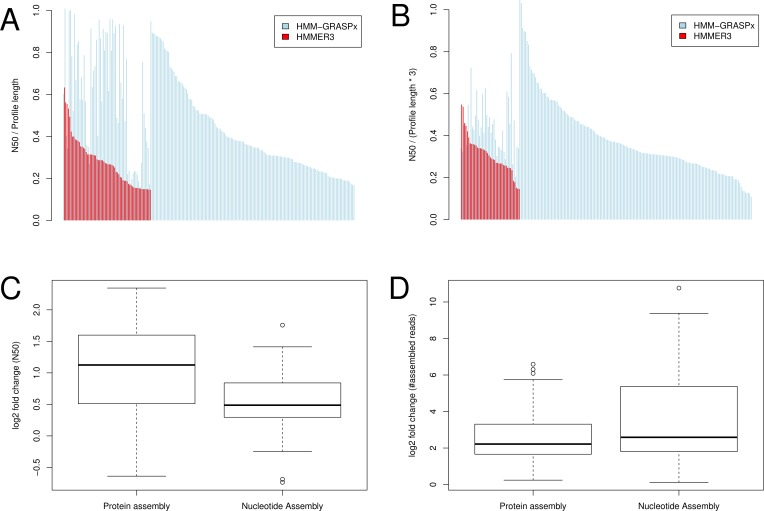 Targeted assembly of secondary metabolite synthesizing protein families from the in vitro human oral biofilm MT data set. Only the protein <t>contigs</t> longer than 60aa and nucleotide contigs longer than 180nt were considered. (A) Normalized N50 for protein assembly. (B) Normalized N50 for nucleotide assembly. For (A) and (B), red color indicates the performance of HMMER3 and blue color indicates HMM-GRASPx. The x-axes indicate assembly cases and were sorted based on the decreasing values of the HMMER3 performance and then the decreasing values of the HMM-GRASPx performance. Assembly cases without corresponding red bars indicate that no contig was assembled using HMMER3 predictions. (C) Log2 fold change for the N50 measures in assembly cases where contigs can be assembled using either HMMER3 or HMM-GRASPx prediction. (D) Log2 fold change for the number of assembled reads in assembly cases where contigs can be assembled using either HMMER3 or HMM-GRASPx prediction.