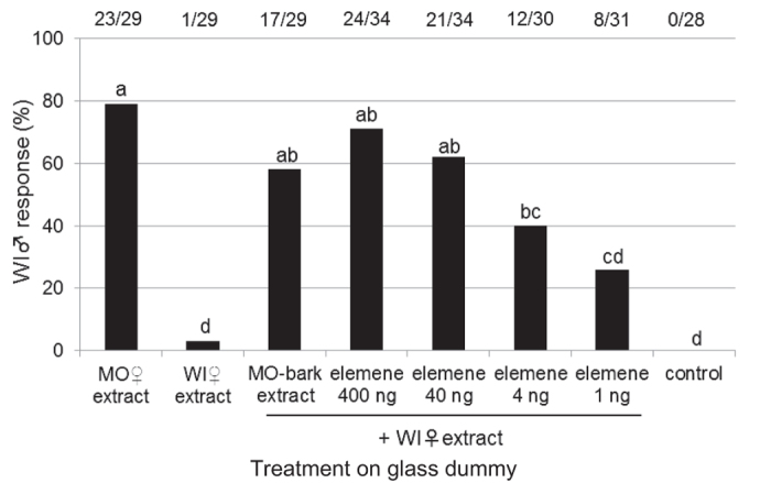 Effects of  β -elemene and an MO-bark extract on WI-fed male rejection responses. Response values accompanied by the same letter did not significantly differ at the  P  = 0.05 level ( n  × 2 chi-squared test and subsequent paired chi-squared test with Bonferroni-corrected  P- values). The values at the top of the graph indicate the number of individuals that responded out of all of the replicates (responded/replicates).