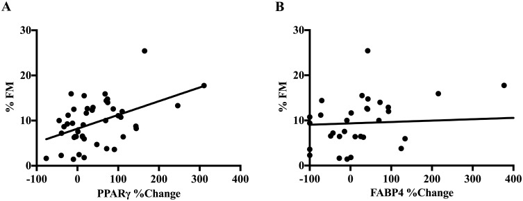 Scatter plots depicting the correlation between neonatal adiposity and the percent change of PPARγ (A) and FABP4 (B) protein content at day 21 between vehicle-control and NAM only conditions (N = 46).