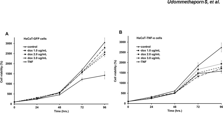 Effects of TNF-α expression on HaCaT cell viabilities. Line graphs represent percent cell viability of HaCaT-GFP (A) HaCaT-TNF-α (B) after treated with doxycycline (1.0, 2.0 and 3.0 μ g/mL) and 10 ng/mL TNF-α was used as a positive control. Values are represented as mean ± SEM (n = 3). (Percentage cell viability is shown as a percent of doxycycline-treated cells normalized with control untreated cells.)