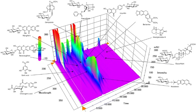 Three-dimensional chromatogram of GMSYS by HPLC-PDA. The retention times of 11 marker compounds—gallic acid, neomangiferin, chlorogenic acid, mangiferin, geniposide, paeoniflorin, berberine, liquiritin, nodakenin, glycyrrhizin, and atractylenolide III—were approximately 6.32, 10.82, 12.63, 13.04, 13.53, 15.17, 15.35, 16.61, 17.27, 29.86, and 34.00 min, respectively
