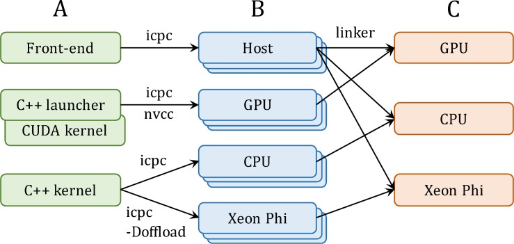 Implementation of GeauxDock. ( A ) The code repository is divided into three modules, a common front-end module for the CPU host and two back-end modules, one for GPU and one for CPU and Xeon Phi. ( B ) Compiling the source codes produces a series of architecture-specific object files. ( C ) Linking object files creates three binary versions for GPU, CPU and Xeon Phi.