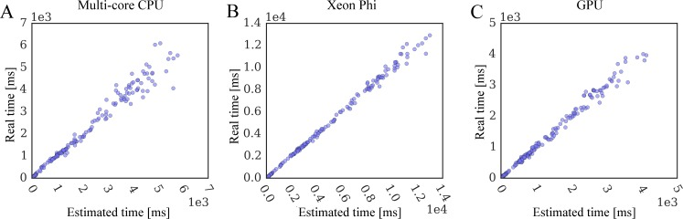 Correlation between the estimated and real docking time. Simulation time is estimated from static data size using a general linear regression model for ( A ) multi-core CPU, ( B ) Xeon Phi, and ( C ) GPU.