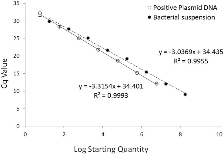 Calibration curves of qPCR assays run with positive plasmid DNA (unbroken line) and bacterial suspension (broken line). Plasmid DNA was tenfold diluted serially from 5.88E+6–5.88E+0 copies/μL. The slope of the plasmid DNA standard curve is –3.3154, equivalent to an efficiency of 100.3% ( R 2 = 0.9993). The bacterial suspension was 10-fold serially diluted from 1.78E+8–1.78E+1 CFU/μL. The slope of the bacterial suspension calibration curve is –3.0369, equivalent to an efficiency of 113.5% ( R 2 = 0.9955), indicating PCR inhibition probably caused by the residual medium matrix.