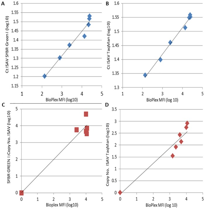 Correlation of detection of virus by Bio-Plex and RT-qPCR. Correlation between qPCR (Ct value) and Bio-Plex (MFI) detection of in-vitro grown <t>ISAV</t> standard curve by (A) SYBR GREEN I and <t>(B)TaqMan;</t> Correlation of detection of copy number of ISAV in plasma samples by (C) SYBR Green I (n = 13) and (D) TaqMan chemistries (n = 8).