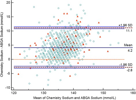Bland-Altman plot of sodium ion levels determined using the arterial blood gas analyzer and autoanalyzer. The horizontal axis shows the mean of the sodium ion level determined using the blood chemistry test and the sodium ion level measured with the ABGA, while the differences in the sodium ion levels between the arterial blood gas analyzer and the autoanalyzer are presented on the Y-axis. Circles indicate low serum protein level (