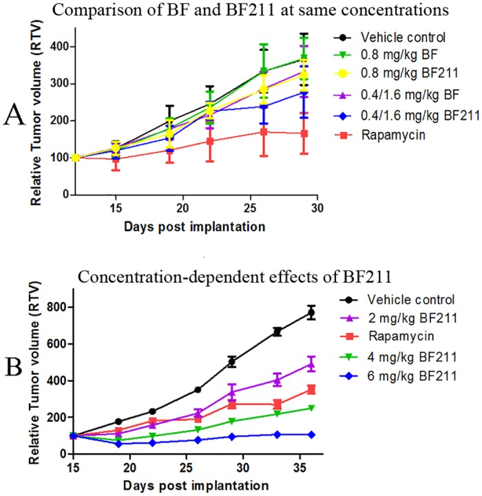 In vivo anti-cancer effects of BF and BF211 in nude mice inoculated with A549 cells. (A) The tumor growth curve of nude mice treated with vehicle control, rapamycin (positive control), BF or BF211 at similar concentrations as indicated. (B) The tumor growth curve of nude mice treated with vehicle control, rapamycin (positive control), and BF211 at concentrations of 2, 4, and 6 mg/kg.