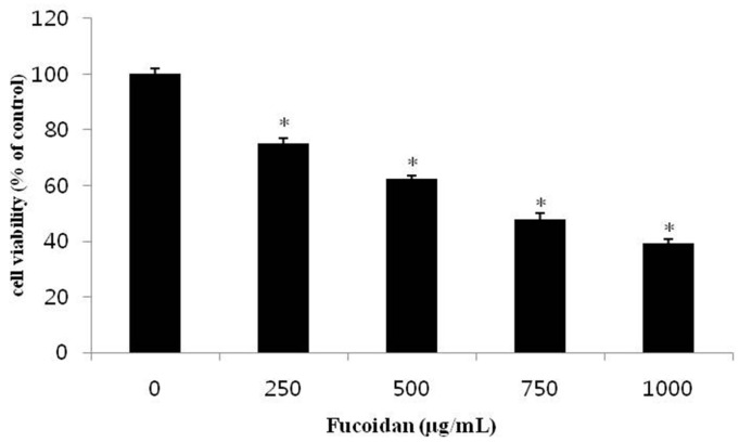 Effect of fucoidan on the cell viability of DU-145 cells. DU-145 cells (2 × 10 4 cells/mL) were treated with 0, 250, 500, 750, 1000 μg/mL fucoidan in RPMI-1640 medium containing 5% FBS for 24 h. The growth inhibition was measured by the MTT assay. Data are mean standard deviation (SD) for three samples. The significance was determined by Student's t -test (* p