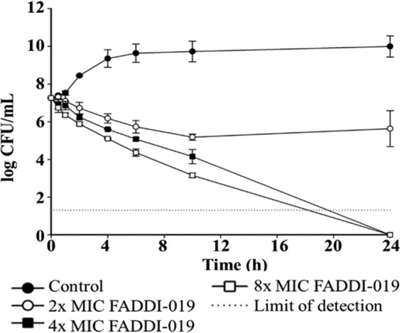 Time-kill kinetics of FADDI-019 against S. aureus ATCC 700699. The error bars show the standard deviations of the results from three independent biological repeats.