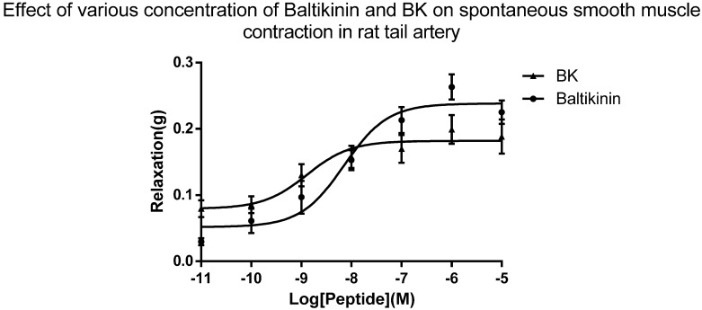 Dose-response curve of baltikinin on rat tail arterial smooth muscle preparations after phenylephrine (1 mM) pre-contraction. Each point was plotted as negative tension changes and represents the mean ± SEM ( n = 7). The EC 50 values of baltikinin and BK were 7.16 nM and 1.29 nM, respectively.