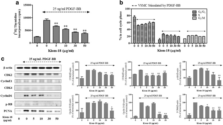 Effect of cinnamon extract on cell cycle progression and cell cycle-related proteins. VSMCs cultured in serum-starved medium were stimulated with 25 ng/mL PDGF-BB and the effect in the presence of Kiom-18 extract (5–50 μg/ml) on the DNA synthesis ( a ) and the histogram data ( b ) for each phase of the cell cycle is shown. The cell cycle progression data are representative of three independent experiments. Moreover, the effect of Kiom-18 extract on cell cycle regulatory proteins stimulated by PDGF-BB, including cyclin D1/E1, CDK2/4, Rb, and PCNA as negative regulatory molecules ( c ), was measured using SDS-PAGE followed by immunoblotting. Total β-actin was used for normalization. These results were analyzed using densitometry; the values represent the percentage of the control stimulated by PDGF-BB. All values are expressed as the mean ± SEM ( n = 3). Significant differences from the PDGF control (PDGF-stimulated) are shown by * p