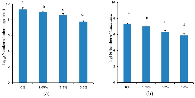 Colony forming unit (CFU) counts of multi-species biofilms: ( a ) The total CFU counts of 72 h multi-species biofilms in different dimethylaminododecyl methacrylate (DMADDM) containing groups; ( b ) The C. albicans CFU counts of 72 h multi-species biofilms in different group. Values are significantly different when labelled with different letters ( p