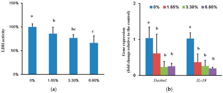 Cell damage based on lactate dehydrogenase (LDH) activity and relative gene expression of TR-146 cell: ( a ) Cell damage based on LDH activity after co-culture with biofilm formed on different DMADDM containing groups; ( b ) Relative gene expression of TR-146 cell after it was co-cultured with biofilms of different groups. Values are significantly different when labelled with different letters ( p