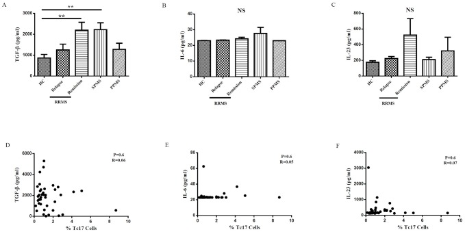 The serum cytokine levels of <t>TGF-β,</t> IL-6 and IL-23 was measured by ELISA in MS patients and healthy controls. Comparison of TGF-β (A), IL-6 (B), IL-23 (C) cytokines concentrations between HC, RRMS patients in relapse and remission phase, SPMS and PPMS patients. Pearson's correlation and regression tests between TGF-β (D), IL-6 (E), IL-23 (F) and Tc17 cells in MS patients. One-way ANOVA was used to test for differences between the groups. Subsequent multiple comparison pairwise test was Bonferroni. * P-value