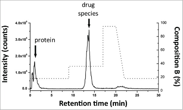 Method evaluation of SPE with spiked sample. Mal-linker-DSEA, and NAc-linker-DSEA was spiked into a dilute trastuzumab sample for SPE optimization. Optimal SPE loading conditions for the extraction of mal-linker-DSEA and NAc-linker-DSEA components from the spiked AFC sample were determined to be 18% acetonitrile containing 2% FA v/v. A step gradient to 36% acetonitrile containing 2% FA v/v was determined to be optimal conditions to elute bound drug components in a narrow peak centered around 13.5 min.