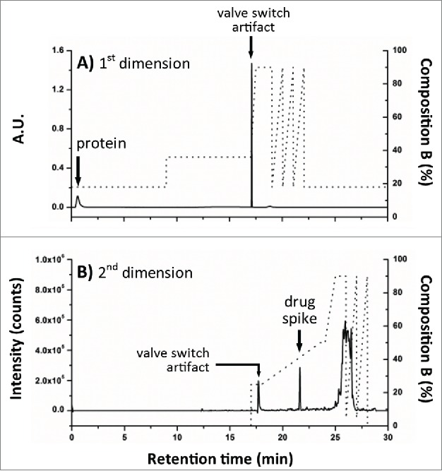 Evaluation of 2DLC configuration. NAc-linker-DSEA, spiked into a dilute <t>trastuzumab</t> sample, was successfully transferred from ( A ) the <t>SPE</t> column (1 st dimension) to the ( B ) RP column (2 nd dimension) using the 2DLC configuration illustrated in Figure 4 A as proof-of-principle.