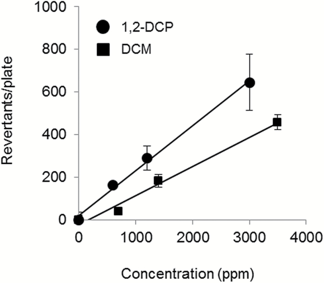 Both <t>1,2-DCP</t> and <t>DCM</t> show mutagenic activity in S.typhimurium strain TA100. The mutagenic activity levels of 1,2-DCP (closed circle) and DCM (closed square) were estimated from the number of revertant colonies.