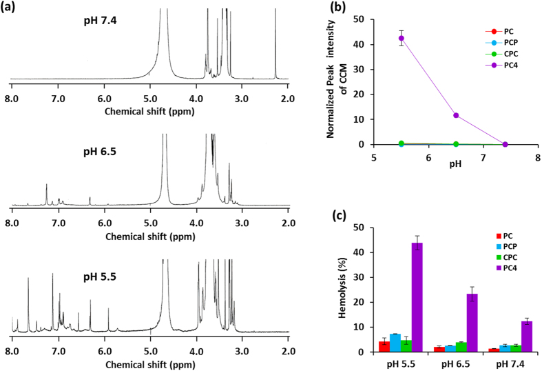 ( a ) 1 <t>H-NMR</t> spectra of PC 4 nanoassembly measured in D 2 O at pH 7.4, pH 6.5, and pH 5.5, respectively. ( b ) Relative peak intensity of curcumin in the nanoassembly measured in D 2 O at pH 5.5, pH 6.5, and pH 7.4, respectively. ( c ) pH-sensitive membrane-lytic activity of <t>CCM</t> nanoassemblies after 2 h of incubation with seep erythrocyte at pH 5.5, pH 6.5, and pH 7.4, respectively. Values are average of three separate experiments in triplicate and are expressed as mean ± SD.