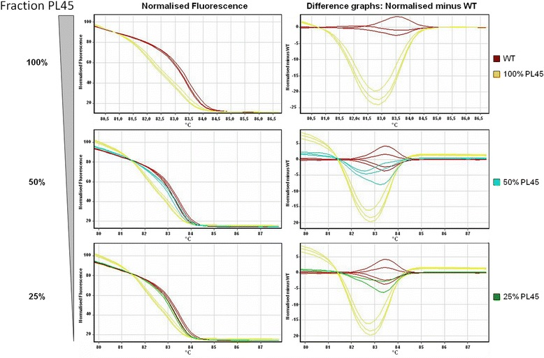 Sensitivity of HRM. Dilutions of genomic DNA from the KRAS mutant cell line PL45 (codon 12 GGT → GAT, heterozygous mutation) in WT genomic DNA was analysed by HRM. Normalised fluorescence and difference graphs are indicated. Clear discrimination of WT and mutant amplicons is possible using either graph if the fraction of PL45-DNA in the sample exceeds 25 %, corresponding to a mutant allele frequency of 12.5 %