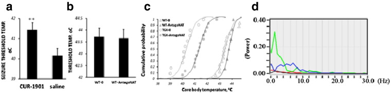 Increase in seizure threshold temperature after CUR-1901 treatment. Scn1a E1099X/+ (a) or WT (b) mice were treated with 4 weekly injections of CUR-1901 at 20 μg/injection or saline. ( n = 4.6, representative of 3 experiments, t -test p = 0.01). (c) Cumulative seizure probability vs core body temperature for WT and Scn1aE1099X/+ transgenic mice treated with CUR-1901 or vehicle ( n = 3.3,6,5 respectively, representative of 3 experiments). (d) Power spectra of normal EEG (red trace), inter-ictal EEG (green trace), ictal EEG (blue trace) and post-ictal suppression EEG (black trace) in Scn1aE1099X/+ transgenic mice ( n = 6).Mean ± S.E.M. ** — p