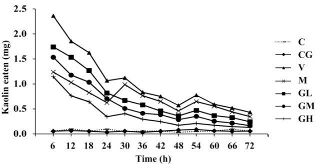 Pica induced by <t>cisplatin.</t> Rats had two distinct periods of eating kaolin in the cisplatin groups, and Ginger significantly decreased the weight of kaolin eaten induced by cisplatin during the 72 h observation period. Metoclopramide significantly decreased the weight of kaolin eaten during 24 h following cisplatin injection, but there was no significant decrease in the pica during 24–72 h. C: normal control group, pretreated with sterile saline 3 mL every day ( n = 10); CG: simple gingerol control group, pretreated with gingerol 40 mg·kg −1 i.g. every day ( n = 10); V: cisplatin control group, pretreated with sterile saline 3 mL every day ( n = 10); M: cisplatin + metoclopramide group, pretreated with metoclopramide 2.5 mg·kg −1 i.g. every day ( n = 10); GL: cisplatin + low-dose gingerol group, pretreated with gingerol 10 mg·kg −1 i.g. every day ( n = 10); GM: cisplatin + middle-dose gingerol group, pretreated with gingerol 20 mg·kg −1 i.g. every day ( n = 10); GH: cisplatin + high-dose gingerol group, pretreated with gingerol 40 mg·kg −1 i.g. every day ( n = 10). i.g., intragastrically.