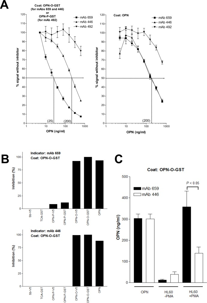 Detection of OPN in buffer solutions by various inhibition ELISAs. A) Dose-dependent inhibition of binding of various mAbs to target OPN (immobilized) by full-length OPN. Data represent mean +/- SD of three samples. B) Results showing specificity of the mAb 659 and mAb 446 inhibition ELISAs. OPN proteins (OPN, OPN-O-GST, OPN-O-V5, OPN-P-GST, and OPN-P-V5) and non-OPN proteins [TCA-GST and Sb-V5 (SARS-CoV spike protein)] were used as inhibitors. C) Comparison between the mAb 659 and mAb 446 inhibition ELISA on the detection of full-length OPN produced by HL60 cells [following stimulation or absence of stimulation with phorbol myristate acetate (PMA)]. NS0-derived recombinant human full-length OPN was used as positive control. Data represent mean +/- SD of three samples.