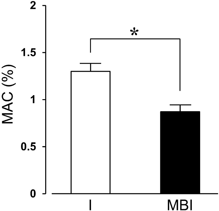 Comparison of MACs in groups treated with isoflurane alone (I) and a combination of <t>midazolam,</t> butorphanol, and isoflurane (MBI). Results are represented as mean ± SD of 7 rats. * P