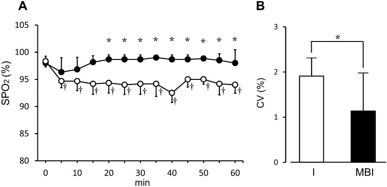 Measured SPO 2 in each anesthetic group. (A): SPO 2 over time in each group. (○): isoflurane-treated group. (●): group treated with a combination of midazolam, butorphanol, and isoflurane. (B): instability in SPO 2 over time represented by coefficient variance (CV). Results are expressed as mean ± SD of 6 rats. *Significant difference between groups ( P