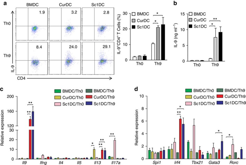 Dectin-1-activated DCs enhance Th9 cell differentiation in vitro . Naive CD4 + T cells from spleens of mice ( n =3–5) were cocultured with DCs matured with TNF-α/IL-1β (BMDC), Curlan (CurDC) or Scleroglucan (SclDC) in the presence of anti-CD3 with (Th9) or without (Th0) addition of Th9-polarizing cytokines <t>TGF-β</t> and IL-4 for 3 days. Culture supernatants and CD4 + T cells separated by the magnetic cell sorting (MACS) were collected for analysis. ( a ) Cells were stained with anti-CD4 and anti-IL-9 antibodies and subjected to flow cytometry analysis. Numbers in the dot plots represent the percentages of CD4 + IL-9 + T cells. Right, summarized results of four independent experiments obtained as at left. ( b ) ELISA assessed the IL-9 secretion in the cocultures. ( c , d ) qPCR analysis of Th9-, Th1-, Th2- and Th17-related cytokines ( c ) and transcription factors ( d ). Expression was normalized to Gapdh and set at 1 in BMDC-induced Th9 cells. Results shown are the mean±s.d. of 3–5 independent experiments. * P