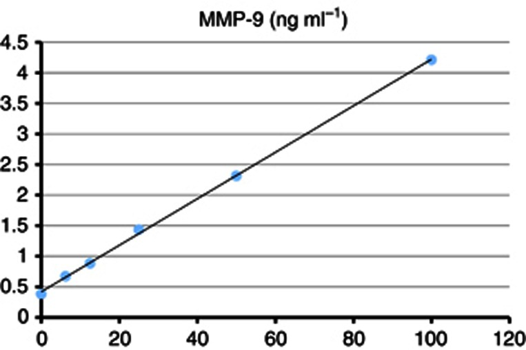 MMP-9 concentration levels at different dilutions in the validation assay.