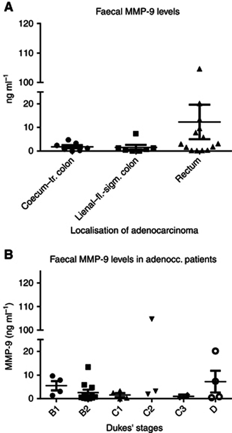 Faecal MMP-9 levels in CRC patients. Values according to ( A ) localisation and ( B ) Dukes' stages of CRC.