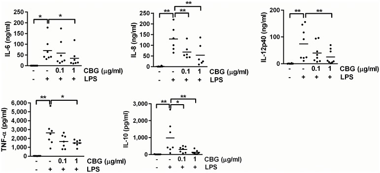 Inhibited cytokine release of LPS-stimulated DCs. DCs were stimulated with LPS (100 ng/ml) in the presence of vehicle or CBG for 24 hours. Supernatants were collected and analyzed for IL-6, IL-8, IL-12p40, TNF-α and IL-10. Data shown represent cytokine production for each donor and mean values for 6–8 donors. *P