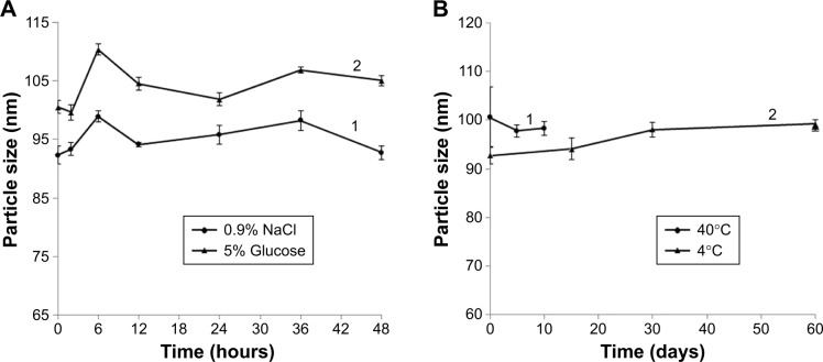Stability of DOX-BSA-V-NPs in different conditions. Notes: ( A,1 ) 0.9% NaCl solution; ( A,2 ) 5% glucose solution; ( B,1 ) 10 days at 40°C; ( B,2 ) 60 days at 4°C. Abbreviations: BSA, bovine serum albumin; DOX, doxorubicin; NPs, nanoparticles; V, vanillin.