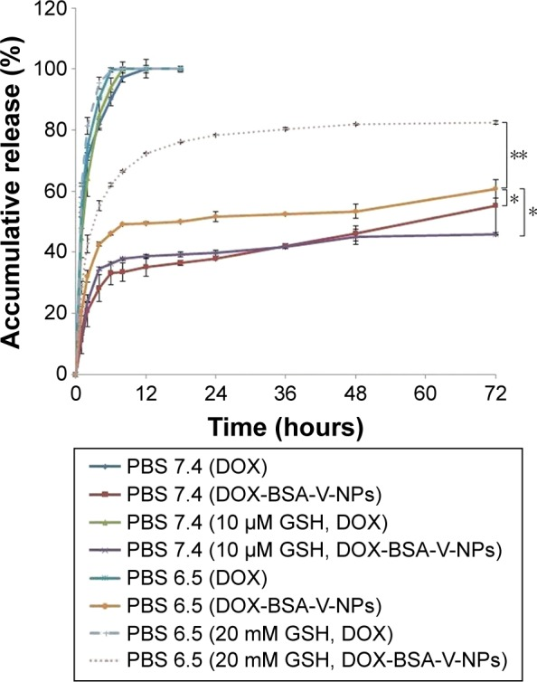 Accumulative release of DOX from DOX-BSA-V-NPs in PBS buffer (pH 7.4 and pH 6.5), 10 μM GSH (pH 7.4), and 20 mM GSH (pH 6.5) with the free DOX as a control. * P