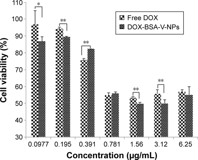 In vitro cytotoxicity of DOX and DOX-BSA-V-NPs against BGC-823 cells for 48 hours of treatment assessed by using the CCK-8 assay. * P