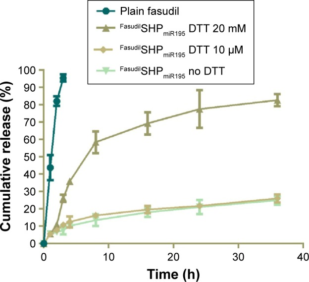 Release profiles of plain fasudil and DTT-triggered fasudil from Fasudil SHP miR195 . Note: Data are shown as the mean ± SD (n=3). Abbreviations: DTT, dithiothreitol; SD, standard deviation; h, hour; miR195, miRNA-195.