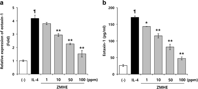 Effects of ZMHE on eotaxin-1 gene expression. a The eotaxin-1 luciferase reporter vector was transfected into NIH/3 T3 cells and cultured for 24 h. The cells were pretreated with ZMHE for 1 h and then stimulated with IL-4. Luciferase activity was calculated against IL-4-unstimulated control. b Cells were pretreated with ZMHE for 1 h and then further incubated with IL-4 (50 ng/ml) for 24 h. Eotaxin-1 release was then determined using an ELISA. The results are mean ± standard deviation (SD) ( n = 3). P