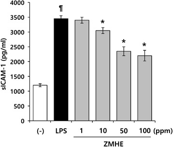 Effects of ZMHE on the expression ICAM-1. RAW264.7 cells were pretreated with ZMHE for 1 h before stimulation with LPS (200 ng/ml). After 24 h of incubation, the concentrations of sICAM-1 in the culture medium were measured by ELISA. The results are mean ± standard deviation (SD) ( n = 3). P