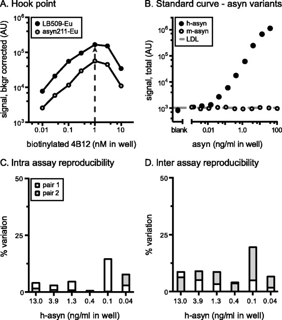 Characterization of total human alpha-synuclein AlphaLISA. The hook-point analysis was evaluated for serial dilutions of biotinylated 4B12 in combination with Europium Acceptor-beads coupled to either LB509 (LB509-Eu) or syn211 (syn211-Eu) using a 19 ng/ml of recombinant GST-tagged h-asyn protein diluted in 10 μg/ml of Tris wild-type rat brain lysate ( a ). Arrow indicates the highest signal obtained and therefore optimal 4B12-biotin concentration to use. Standard curve was established for biotinylated 4B12 and Europium Acceptor-bead coupled LB509 by serial dilution of either GST-tagged h-asyn or mouse asyn (m-asyn) protein spiked in Tris brain lysate obtained from a naïve rat (10 μg/ml) ( b ). The lower detection limit (LDL) was 3.7 pg/ml and is indicated by a dashed line . Intra assay variation was calculated based on two standard curves which were measured on the same day but on separate plates ( c ). Inter assay variation data was calculated based on two pairs of standard curves performed on separate days ( d ). AU arbitrary units