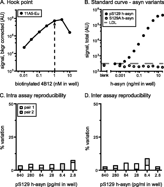 Characterization of S129 phosphorylated human alpha-synuclein specific AlphaLISA. The hook-point analysis was evaluated for biotinylated 4B12 and Europium Acceptor-bead conjugated 11A5 ( a ). Pair was tested using 14 ng/ml of pS129 h-asyn protein diluted in 10 μg/ml of Tris brain lysate obtained from an asyn knockout mouse. Arrow indicates the optimal biotinylated antibody concentration to use. Standard curve was established for biotinylated 4B12 and Europium Acceptor-bead coupled 11A5 by serial dilution of either pS129 h-asyn or S129A h-asyn protein spiked in wild-type rodent brain lysate (10 μg/ml) ( b ). The lower detection limit (LDL) was 1.1 pg/ml and is indicated by a dashed line. Intra assay variation was calculated based on two standard curves which were measured on the same day but on separate plates ( c ) while the inter assay variation was calculated based on two pairs of standard curves performed on separate days ( d ). AU arbitrary units
