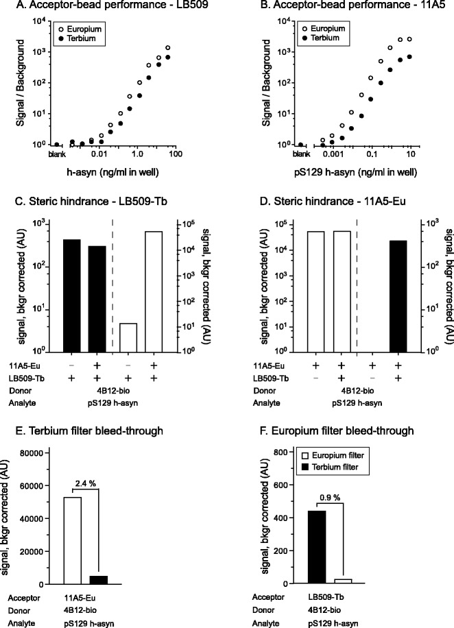 Evaluation of the duplex AlphaLISA performance. Assessment of the Acceptor-bead performance and comparison between Europium and Terbium based beads was carried out once for both the LB509 ( a ) and the 11A5 ( b ) antibodies. In both instances the biotinylated 4B12 antibody was used and signal to background ratio calculated against serial dilutions of h-asyn proteins spiked in naïve rat brain lysate. Presence of any hindrance of Acceptor-bead coupled antibodies against each other was assessed for LB509-Terbium ( c ) and 11A5-Europium beads ( d ). Cross-talk between the channels was assessed using the Resorufine/Amplex Red FP535 Terbium filter ( e ) and the Europium 615 filter ( f ). For these experiments the relevant analyte, Acceptor- and Donor-bead information is given under the x-axis. Both the hindrance of Acceptor-bead coupled antibodies and the channel cross talk were run twice. See Additional file 2 : Figure S2 for a theoretical explanation of the phenomena. AU arbitrary units