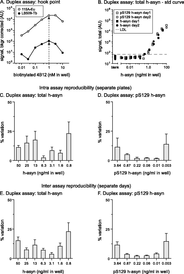 Characterization of total and phosphorylated S129 human alpha-synuclein duplex assay . The hook-point for biotinylated 4B12 antibody was determined simultaneously in a mix of Europium Acceptor-bead coupled 11A5 antibody and Terbium Acceptor-bead coupled LB509 antibody ( a ). Arrows indicate optimal 4B12 concentrations for both Acceptor-bead variants. Equivalency of the signal obtained in the total h-asyn assay was demonstrated for pS129 h-asyn and h-asyn proteins in the duplex assay in two consecutive experiments and data plotted in panel ( b ). All protein standards were spiked in naïve rat brain lysate. Lower detection limit (LDL) was 450 pg/ml and is indicated with a dashed line. Intra assay variation was calculated based on three standard curves which were measured on the same day but on separate plates for each emission signal separately ( c and d ). Inter assay variation data was calculated based on six pairs of standard curves performed on separate days ( e and f ). AU arbitrary units
