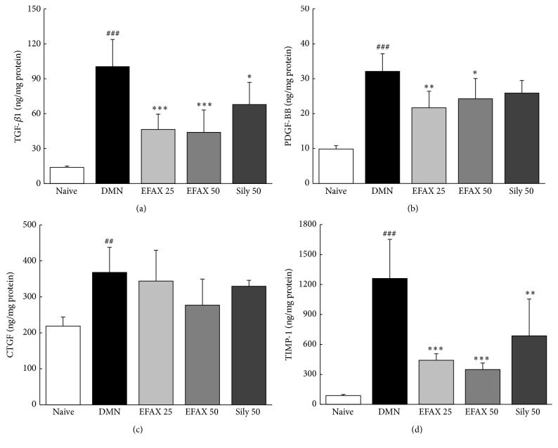 Determination of fibrogenic cytokines and TIMP-1 levels in liver tissues. The quantitative analysis of (a) TGF- β 1, (b) PDGF-BB, (c) CTGF, and (d) TIMP-1 was performed in liver tissues using ELISA kits. The data are expressed as the mean ± SD ( n = 6). ## p