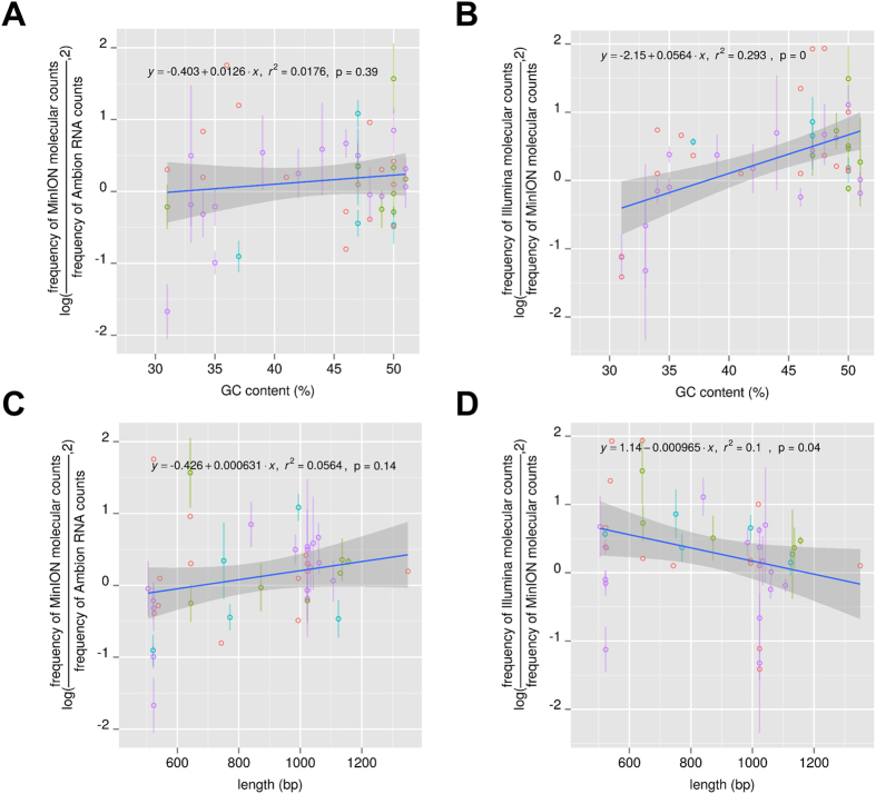 Effect of the GC content and ERCC length on the estimation of the ERCC cDNA abundance with the ONT MinION platform. The figures present deviations of the ERCC expression level estimates with the ONT MinION platform from the Ambion RNA molecular counts ( A,C ) or from the Illumina HiSeq 2500/MiSeq estimated cDNA abundance ( B,D ) as a function of the GC content ( A,B ) and the ERCC length ( C,D ). We plot the log2 ratio of observed (ONT MinION) to expected (Ambion, Illumina) read counts for the ERCC spike-ins (y-axis, log) for each of the samples relative to their length or GC content (x-axis). Due to the variable sequencing depth from each ERCC MinION experiment, each point is the average value from different MinION flow cell runs if at least 5 reads have been detected for this point in the corresponding MinION runs. The points are colored differently based on the number of flow cell runs in which they were detected (red, green, cyan, purple correspond to values derived from one, two, three or four flow cell runs respectively). The standard deviation is also presented for points with values from two or more MinION runs.