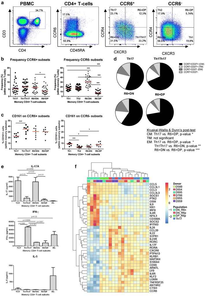 Two new subsets of memory CD4 + T-cells express Th17 lineage markers. a Memory CD4 + T-cells (CD3 + CD4 + CD45RA − ) isolated from the peripheral blood of HIV-uninfected individuals were analyzed for their differential expression of CCR6, CCR4, and CXCR3. CCR6 + subsets included: CCR4 + CXCR3 − (Th17), CCR4 − CXCR3 − (double positive, CCR6 + DP), CCR4 + CXCR3 + (double negative, CCR6 + DN), and CCR4 − CXCR3 + (Th1Th17). CCR6 − subsets included: CCR4 + CXCR3 − (Th2), CCR4 + CXCR3 + (CCR6 − DP), CCR4 − CXCR3 − (CCR6 − DN) and CCR4 − CXCR3 + (Th1). Shown is the frequency of CCR6 + and CCR6 − subsets ( b ; n = 30) and their expression of CD161 ( c ; n = 8). Each symbol represents a distinct subject. Paired t-Test p -values are indicated on the figures. Horizontal bars indicate median values. d Shown are median frequencies of central (CM, CCR7 + CD27 + ), transitional (TM, CCR7 − CD27 + ) and effector (EM, CCR7 − CD27 − ) memory cells per CCR6 + subset (n = 10). e – g FACS-sorted memory subsets (S1 Figure) were stimulated via CD3/CD28 for 4 days. e The production of the lineage-specific cytokines IL-17A, IFN-γ, and IL-5 was quantified by ELISA. Shown are results (mean ± SEM) on matched Th17, Th1Th17, CCR6 + DN, CCR6 + DP, and CCR6- (n = 3–7). Paired t Test p -values are indicated on the figures . f Transcriptional profiling were generated using the HumanHT-12 v4 Expression BeadChip; (Illumina). The heat map depicts differential expression of well-established Th17 and Th1 transcripts (identified as being up/down regulated in Th17 versus CCR6 − DN, p value
