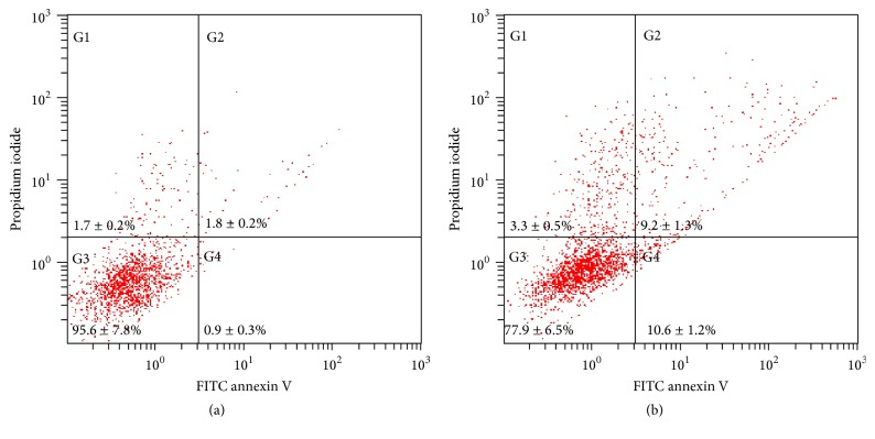 Annexin V-PI cytofluorimetric analyses were performed to observe apoptosis. hTERT-hNOF cells were treated with 15-second (a) air or (b) air APPJ. After treatment, 3 hr of incubation was performed in supplemented media before analysis. 10,000 cells were counted per each running.