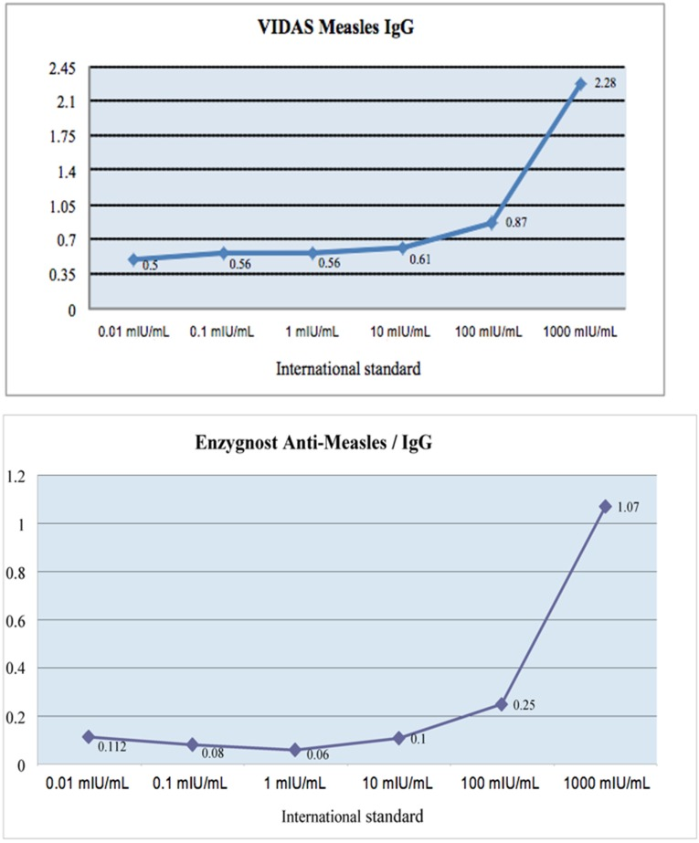 Positive result thresholds for VIDAS ® Measles <t>IgG</t> and <t>Enzygnost</t> ® Anti-measles Virus/IgG assay. ( a ) VIDAS ® Measles IgG threshold; ( b ) Enzygnost ® Anti-measles Virus/IgG assay thresholds.