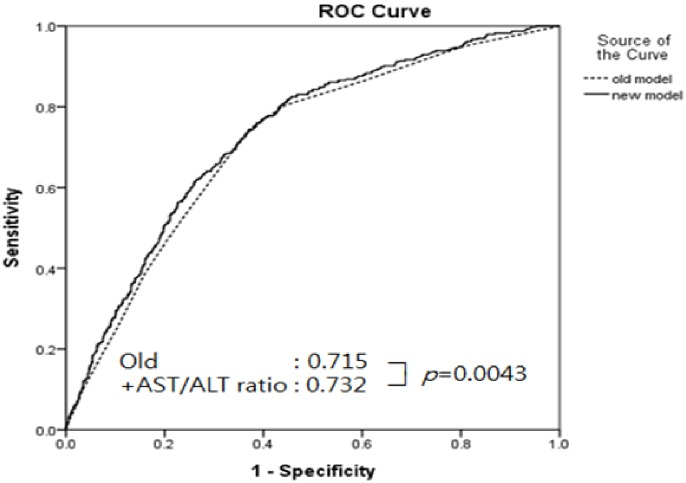 The additional contribution of the <t>AST-to-ALT</t> ratio to predicting the risk of metabolic syndrome.